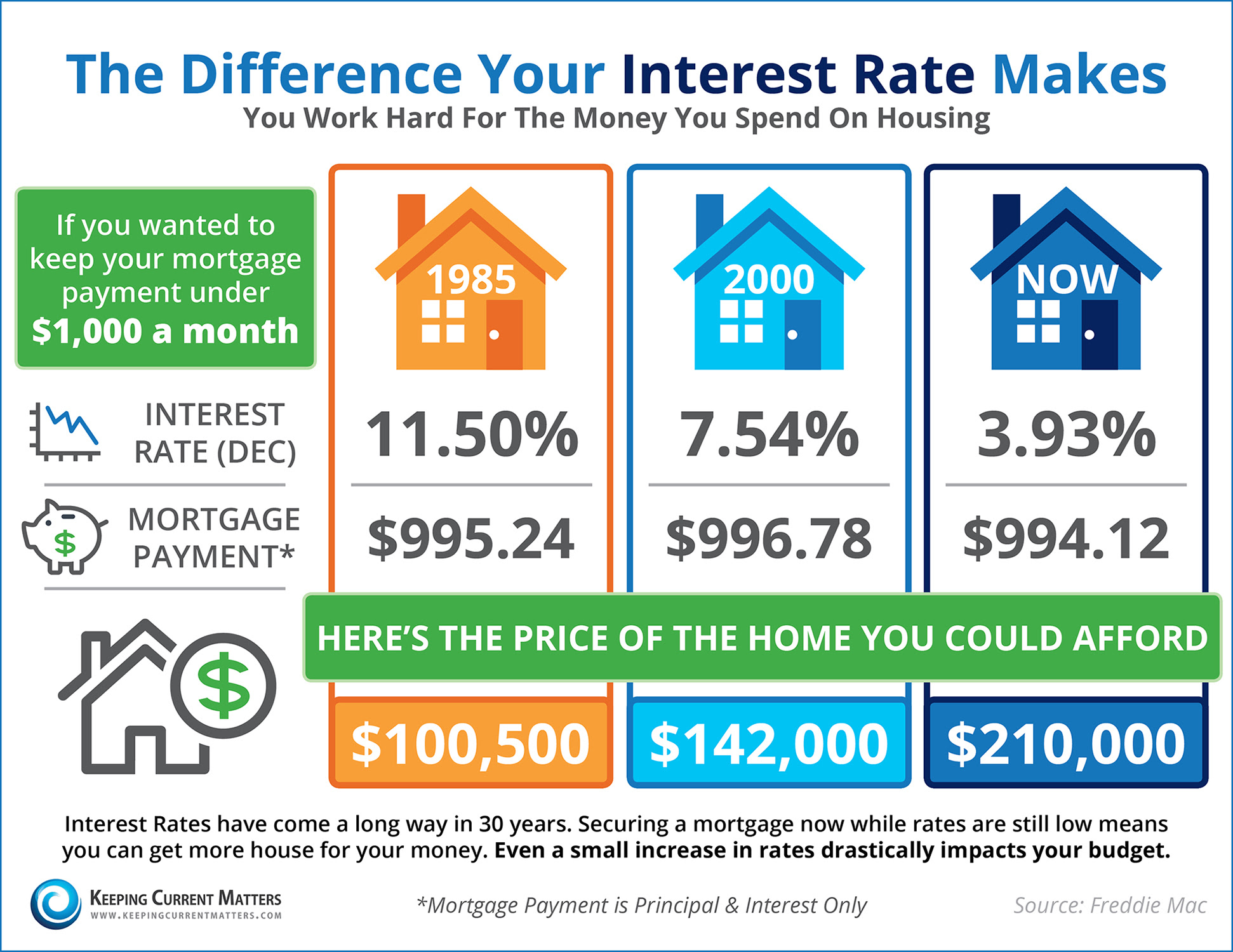 interest-rate-differences 2