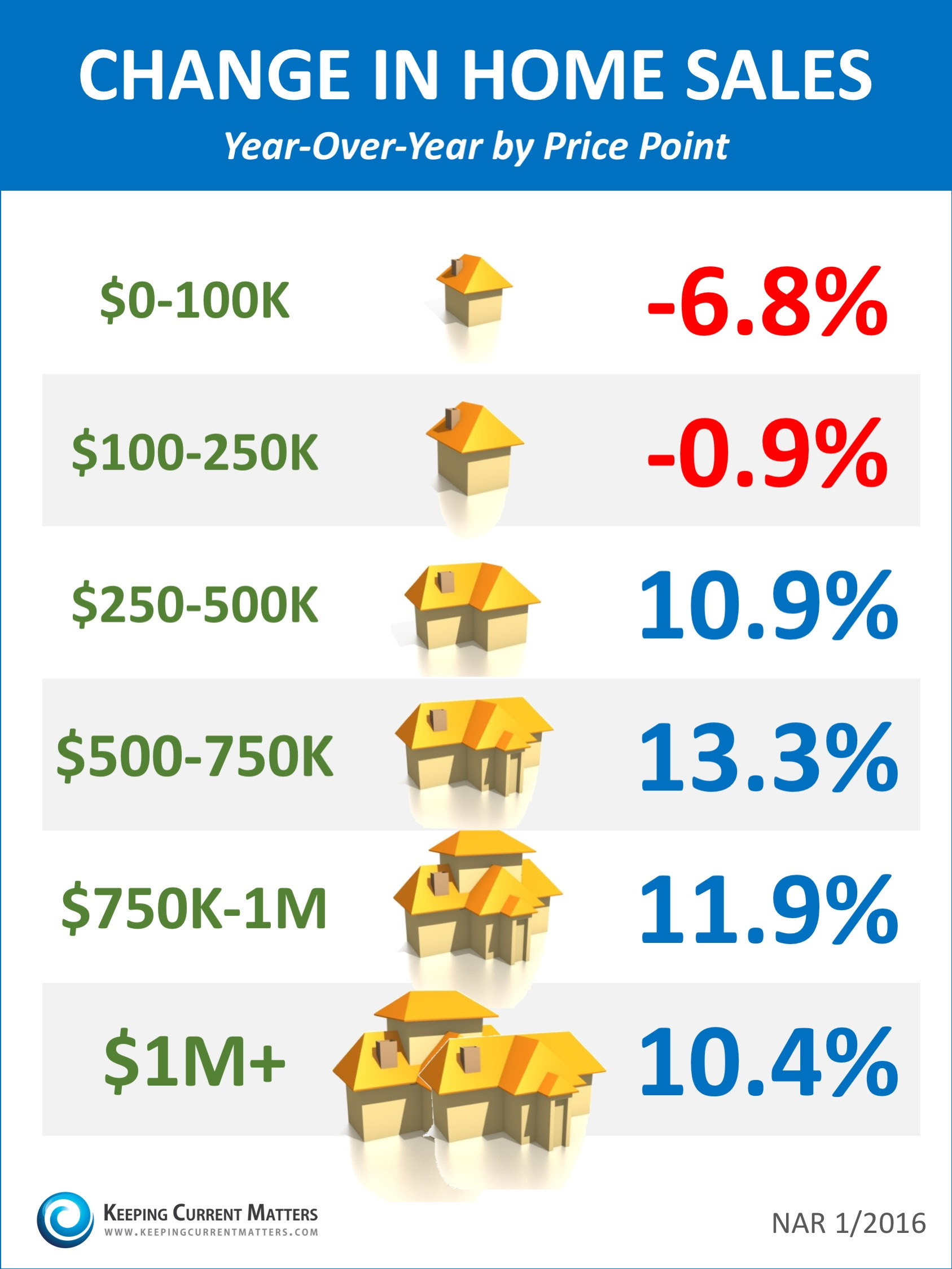 Change In Home Price By Range 1-2016